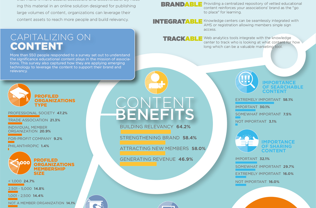 Infographic – Harnessing the Power of Educational Content