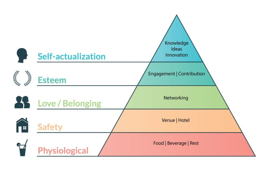 Hierarchy of conference attendee needs