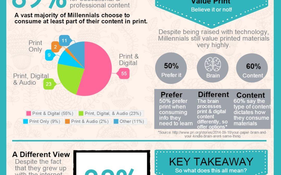 Millennials & Print [Infographic]