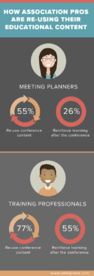 forgetting curve association training pros meeting planners reuse educational content infographic